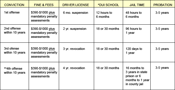 california month first time offender program